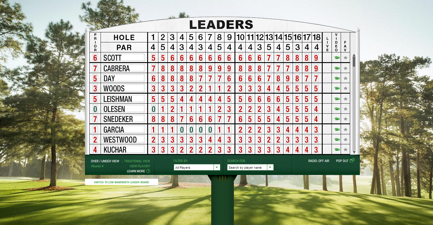 us masters leaderboard. Black Bedroom Furniture Sets. Home Design Ideas